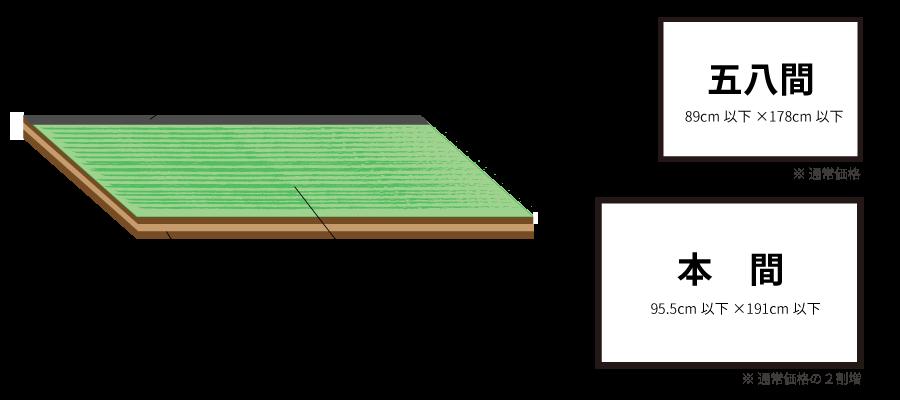 畳の構造のご紹介